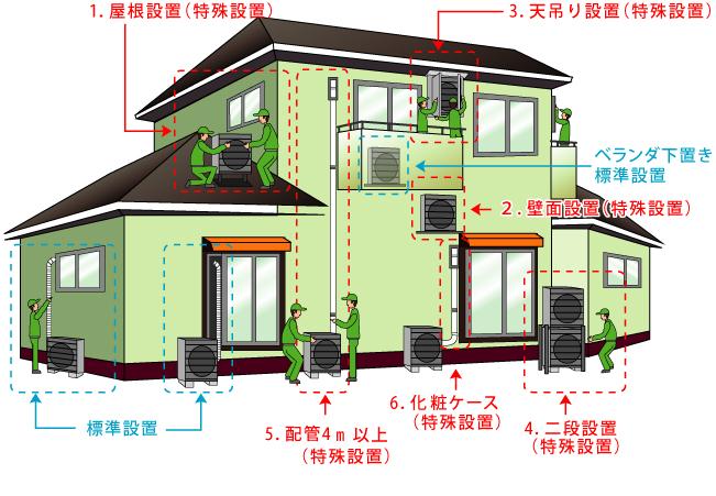 エアコン設置の場所詳細